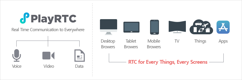 PlayRTC :: Real Time Communication to Everywhere. Voice, Video, Data. RTC for Every Things, Every Screens :: Desktop Browers, Tablet Browers, Mobile Browers, TV, Things, Apps