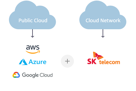 Public Cloud (aws, Azure, Google Cloud) + Cloud Network (SK telecome)