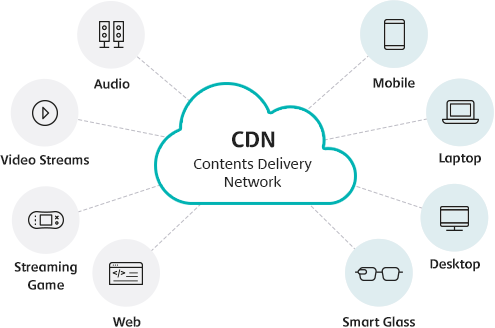 CDN Contents Delivery Network(Mobile, Laptop, Desktop, Smart Glass, Web, Streaming Game, Video Streams, Audio)